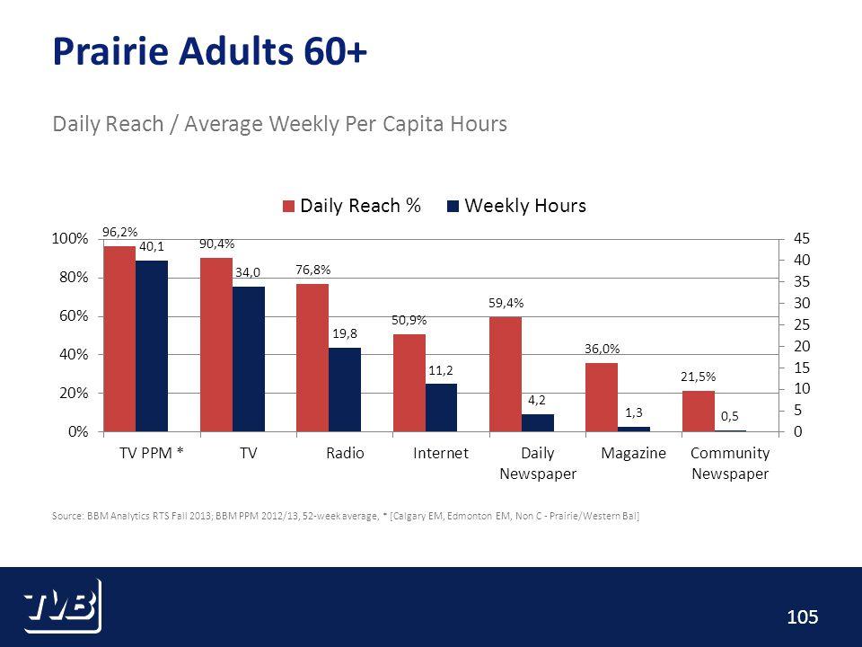 105 Prairie Adults 60+ Daily Reach / Average Weekly Per Capita Hours Source: BBM Analytics RTS Fall 2013; BBM PPM 2012/13, 52-week average, * [Calgary EM, Edmonton EM, Non C - Prairie/Western Bal]