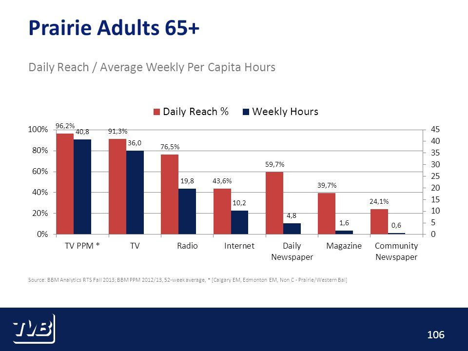106 Prairie Adults 65+ Daily Reach / Average Weekly Per Capita Hours Source: BBM Analytics RTS Fall 2013; BBM PPM 2012/13, 52-week average, * [Calgary EM, Edmonton EM, Non C - Prairie/Western Bal]