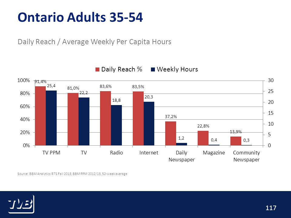 117 Ontario Adults 35-54 Daily Reach / Average Weekly Per Capita Hours Source: BBM Analytics RTS Fall 2013; BBM PPM 2012/13, 52-week average
