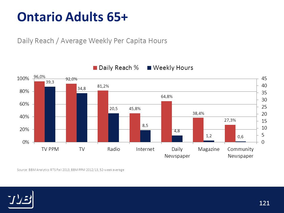 121 Ontario Adults 65+ Daily Reach / Average Weekly Per Capita Hours Source: BBM Analytics RTS Fall 2013; BBM PPM 2012/13, 52-week average