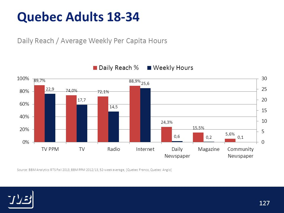 127 Quebec Adults 18-34 Daily Reach / Average Weekly Per Capita Hours Source: BBM Analytics RTS Fall 2013; BBM PPM 2012/13, 52-week average, [Quebec Franco, Quebec Anglo]