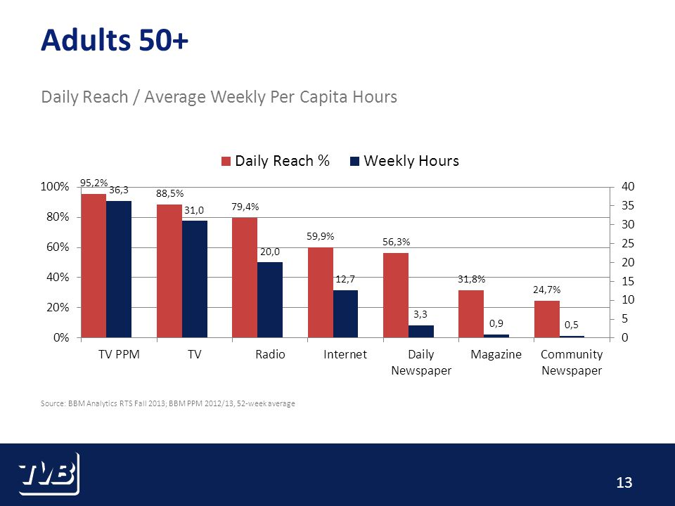 13 Adults 50+ Daily Reach / Average Weekly Per Capita Hours Source: BBM Analytics RTS Fall 2013; BBM PPM 2012/13, 52-week average