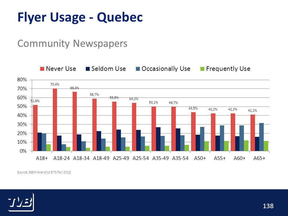 138 Flyer Usage - Quebec Community Newspapers Source: BBM Analytics RTS Fall 2013