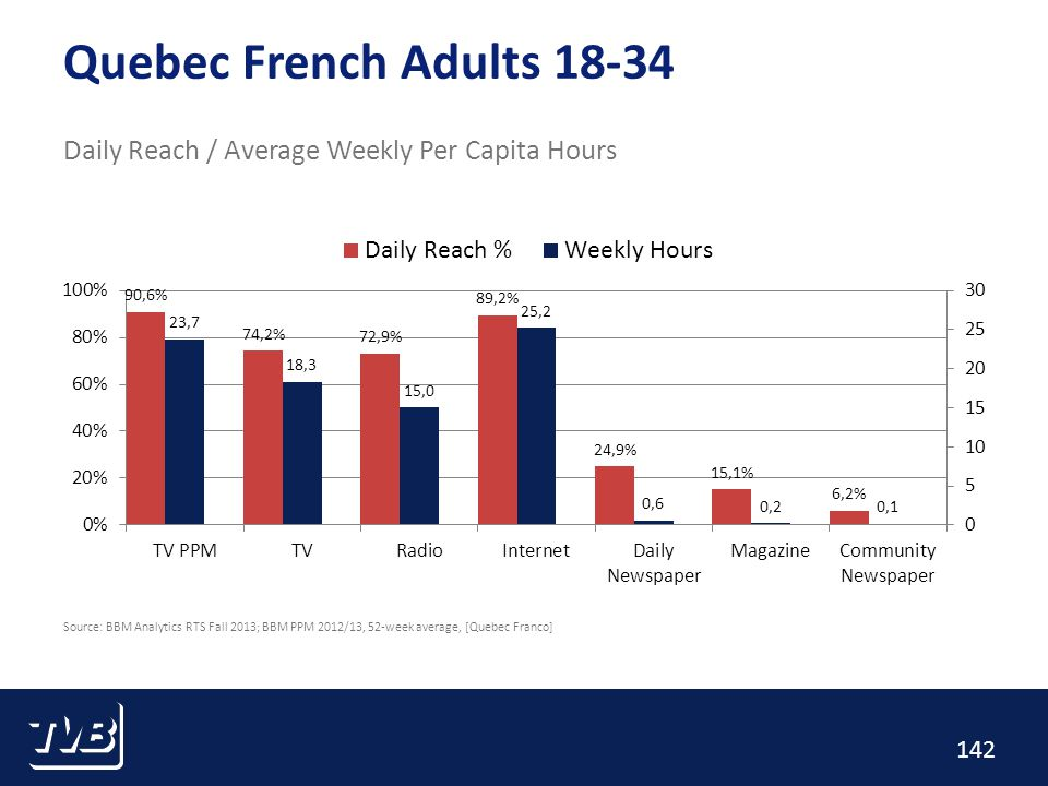 142 Quebec French Adults 18-34 Daily Reach / Average Weekly Per Capita Hours Source: BBM Analytics RTS Fall 2013; BBM PPM 2012/13, 52-week average, [Quebec Franco]