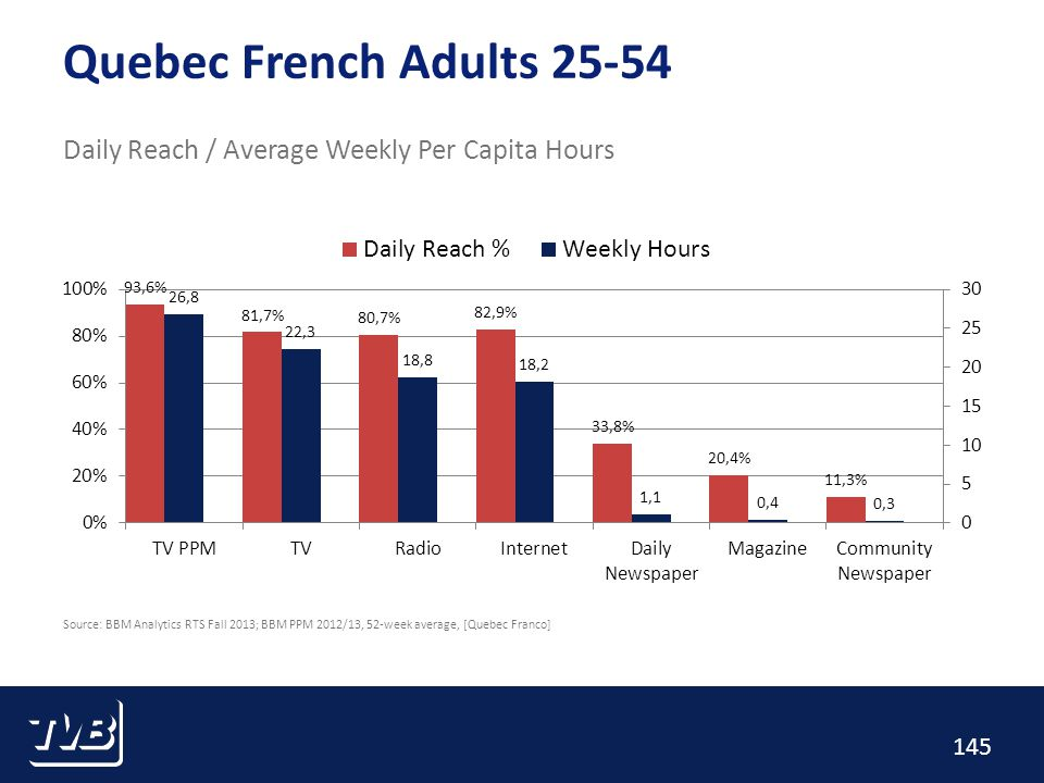 145 Quebec French Adults 25-54 Daily Reach / Average Weekly Per Capita Hours Source: BBM Analytics RTS Fall 2013; BBM PPM 2012/13, 52-week average, [Quebec Franco]