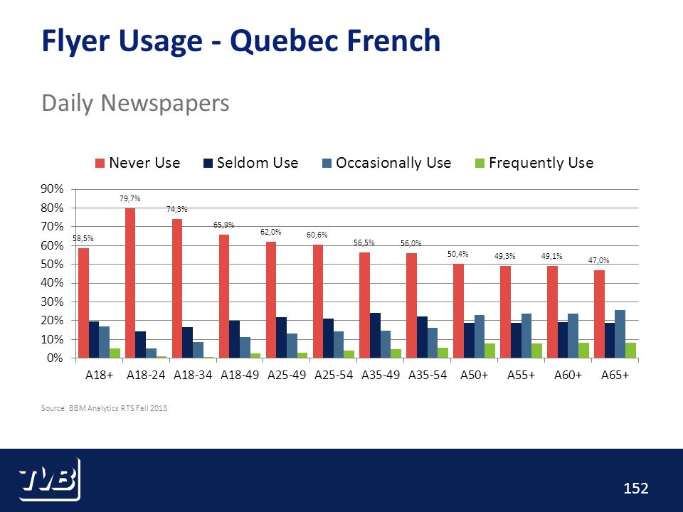 152 Flyer Usage - Quebec French Daily Newspapers Source: BBM Analytics RTS Fall 2013