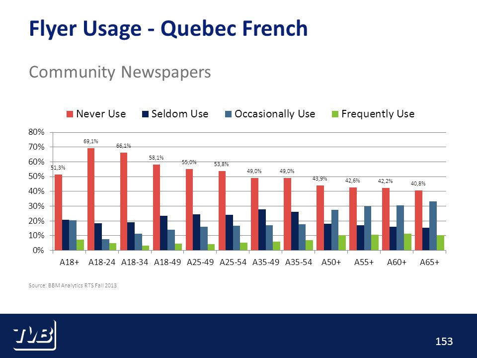 153 Flyer Usage - Quebec French Community Newspapers Source: BBM Analytics RTS Fall 2013