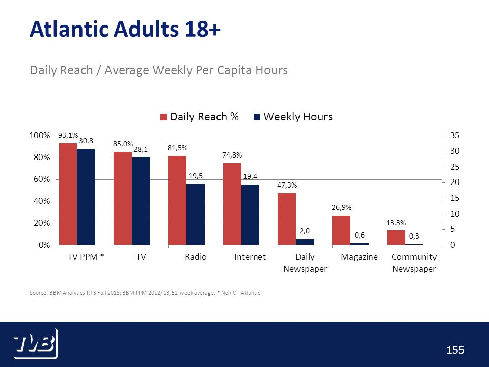 155 Atlantic Adults 18+ Daily Reach / Average Weekly Per Capita Hours Source: BBM Analytics RTS Fall 2013; BBM PPM 2012/13, 52-week average, * Non C - Atlantic