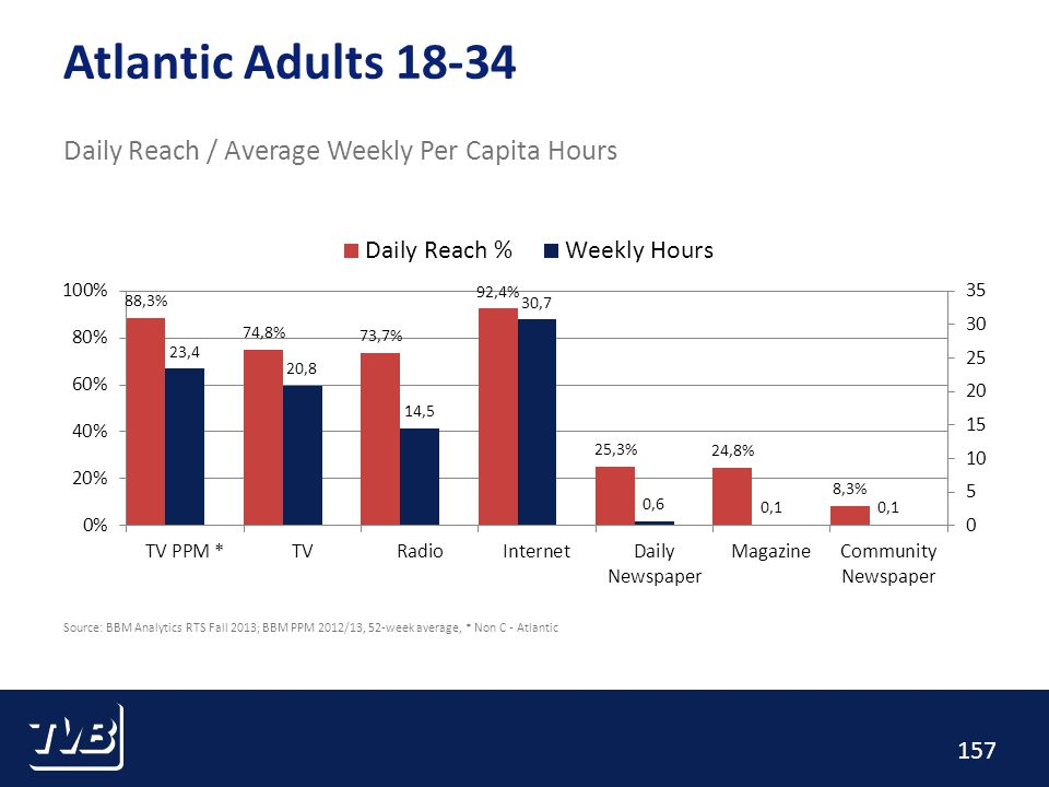 157 Atlantic Adults 18-34 Daily Reach / Average Weekly Per Capita Hours Source: BBM Analytics RTS Fall 2013; BBM PPM 2012/13, 52-week average, * Non C - Atlantic