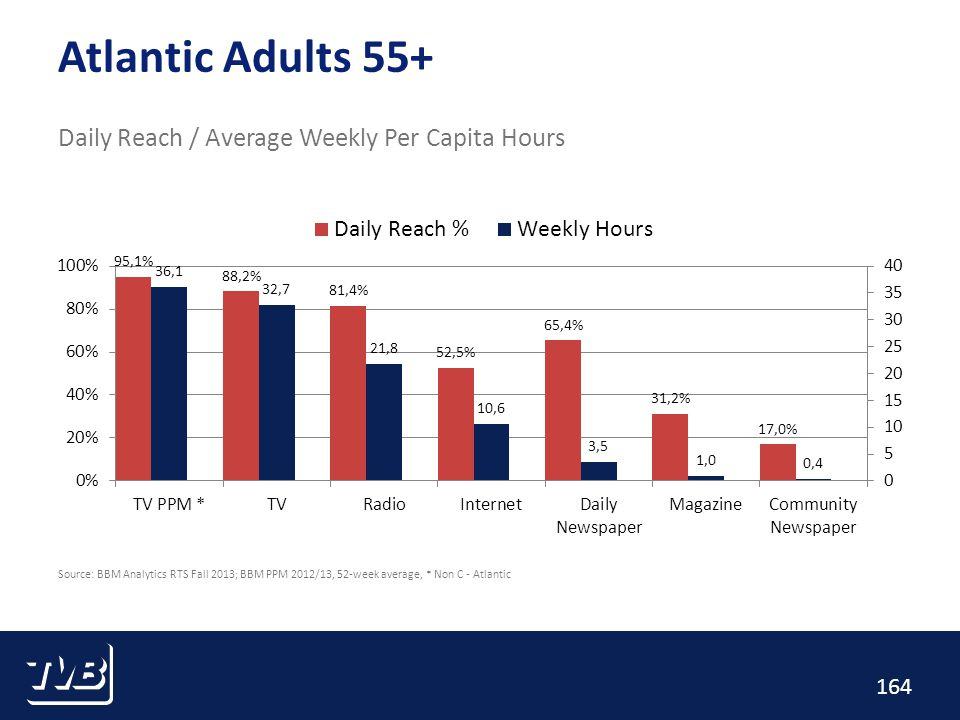 164 Atlantic Adults 55+ Daily Reach / Average Weekly Per Capita Hours Source: BBM Analytics RTS Fall 2013; BBM PPM 2012/13, 52-week average, * Non C - Atlantic