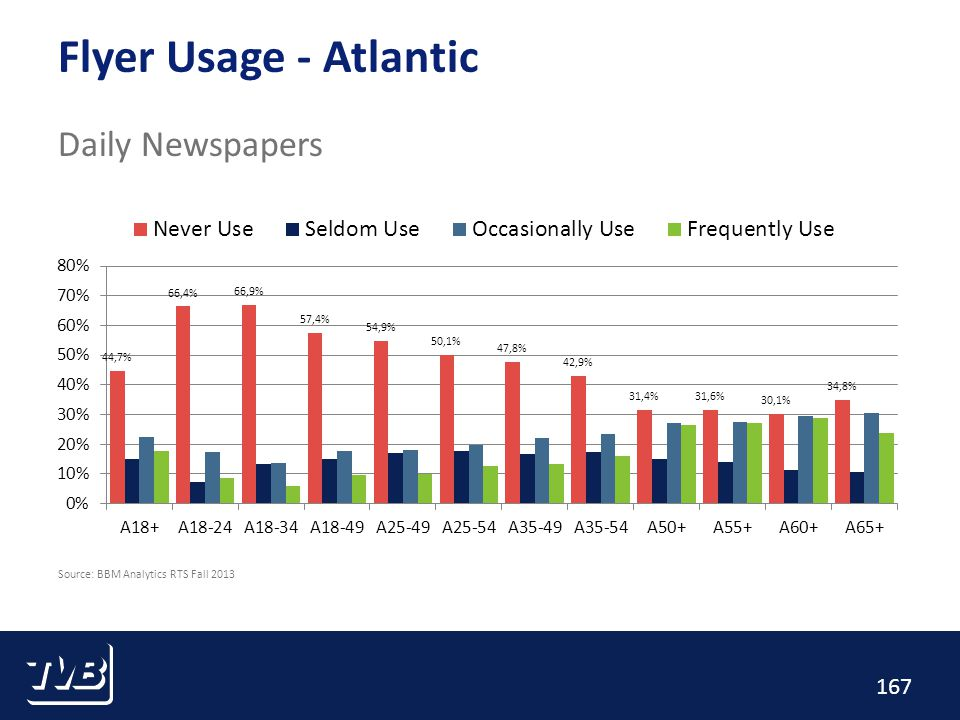 167 Flyer Usage - Atlantic Daily Newspapers Source: BBM Analytics RTS Fall 2013