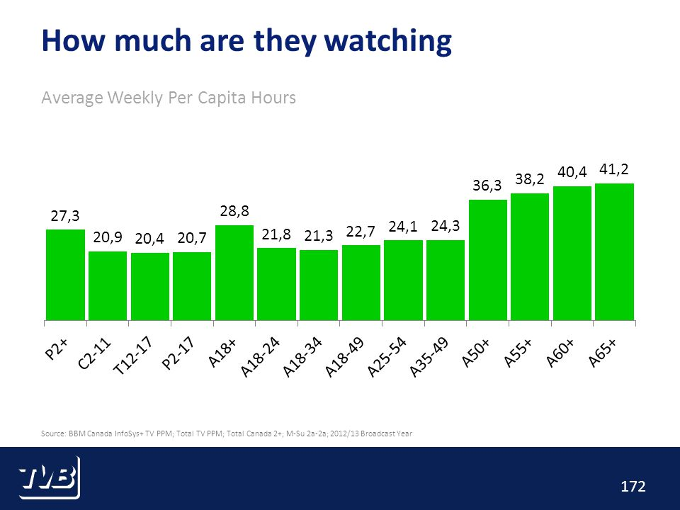 172 How much are they watching Average Weekly Per Capita Hours Source: BBM Canada InfoSys+ TV PPM; Total TV PPM; Total Canada 2+; M-Su 2a-2a; 2012/13 Broadcast Year