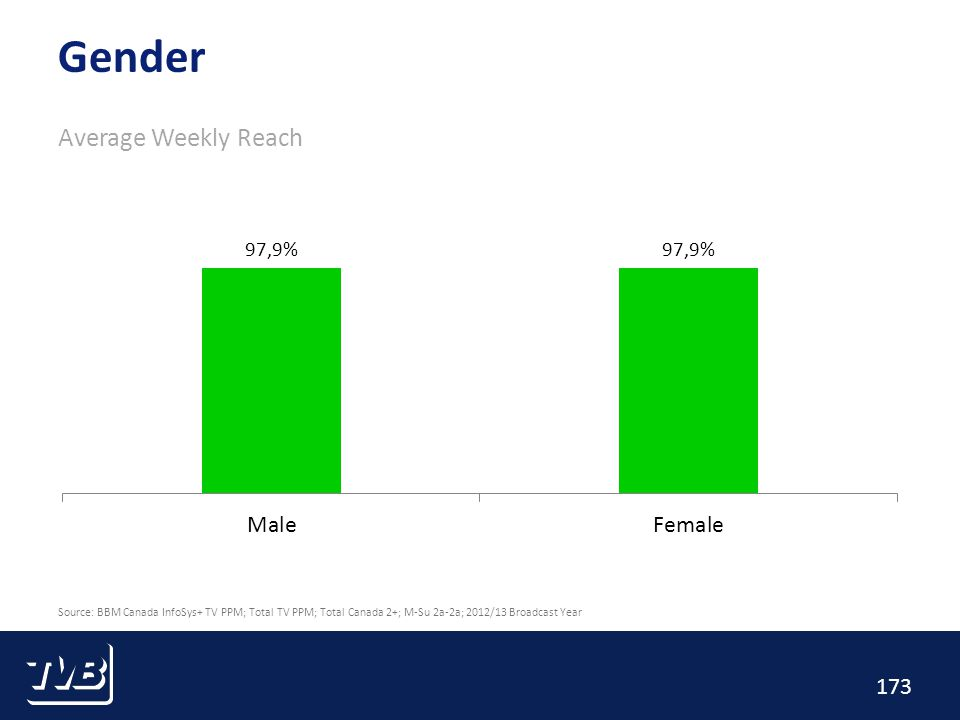 173 Gender Average Weekly Reach Source: BBM Canada InfoSys+ TV PPM; Total TV PPM; Total Canada 2+; M-Su 2a-2a; 2012/13 Broadcast Year