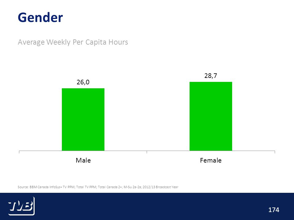 174 Gender Average Weekly Per Capita Hours Source: BBM Canada InfoSys+ TV PPM; Total TV PPM; Total Canada 2+; M-Su 2a-2a; 2012/13 Broadcast Year