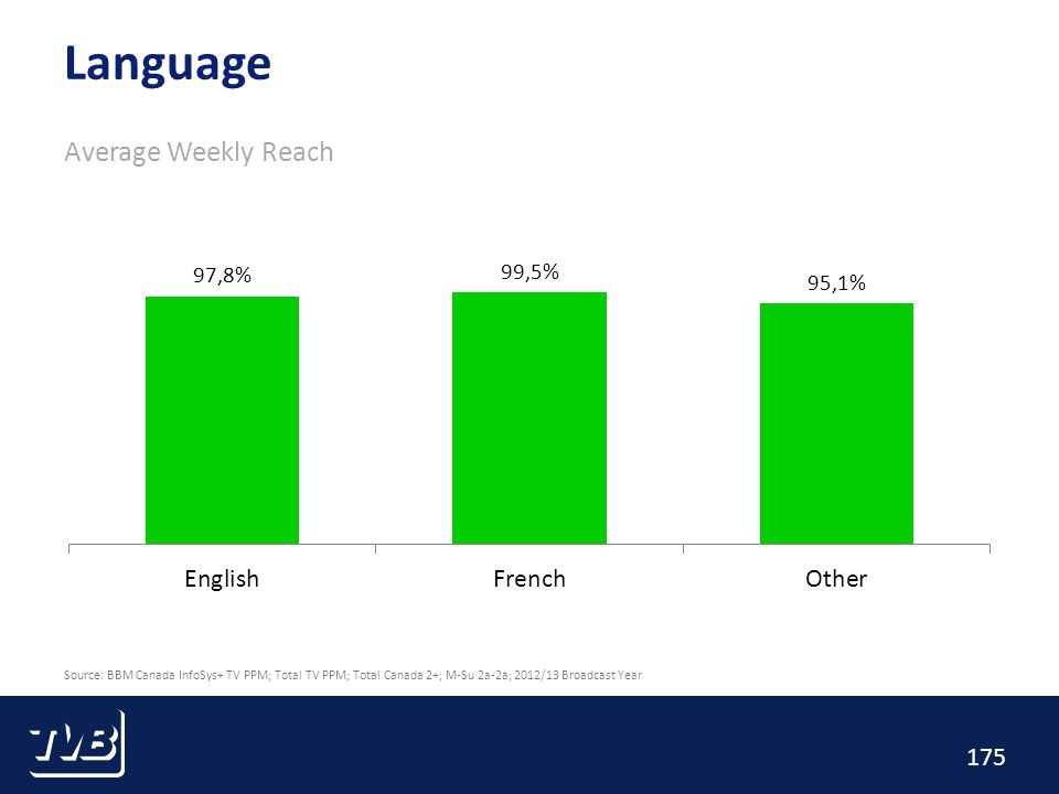 175 Language Average Weekly Reach Source: BBM Canada InfoSys+ TV PPM; Total TV PPM; Total Canada 2+; M-Su 2a-2a; 2012/13 Broadcast Year
