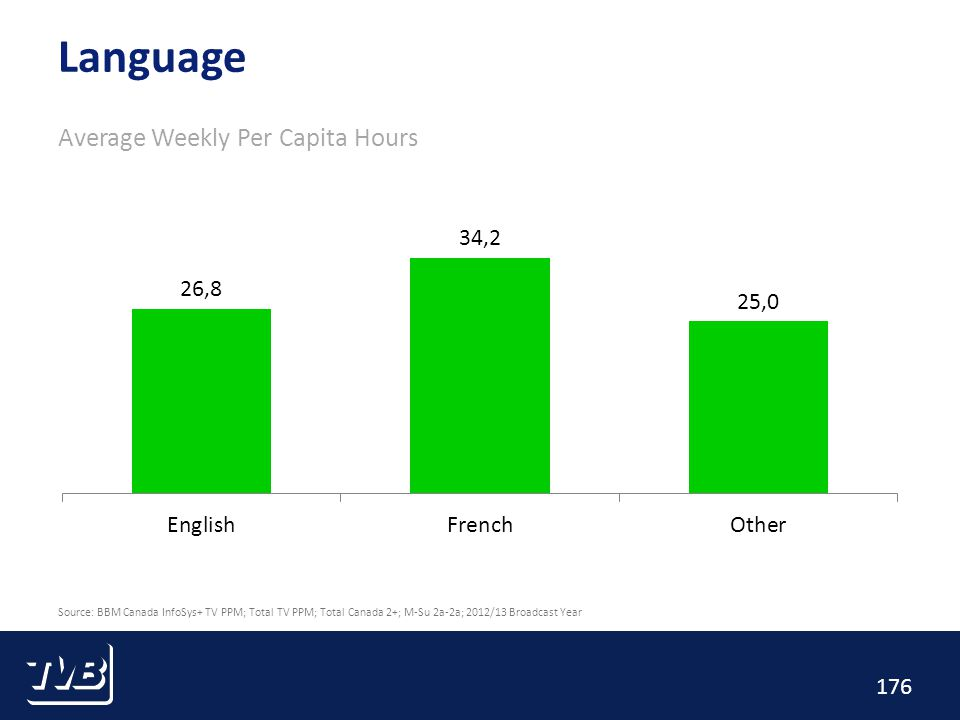 176 Language Average Weekly Per Capita Hours Source: BBM Canada InfoSys+ TV PPM; Total TV PPM; Total Canada 2+; M-Su 2a-2a; 2012/13 Broadcast Year