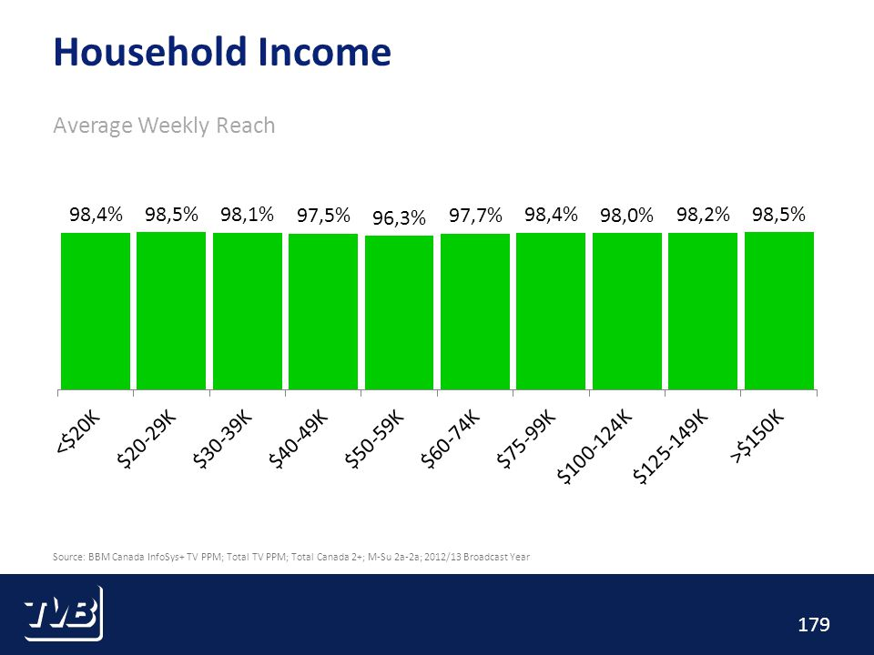 179 Household Income Average Weekly Reach Source: BBM Canada InfoSys+ TV PPM; Total TV PPM; Total Canada 2+; M-Su 2a-2a; 2012/13 Broadcast Year