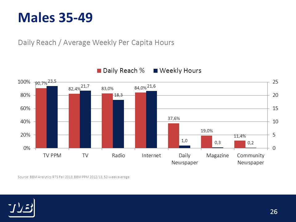 26 Males 35-49 Daily Reach / Average Weekly Per Capita Hours Source: BBM Analytics RTS Fall 2013; BBM PPM 2012/13, 52-week average