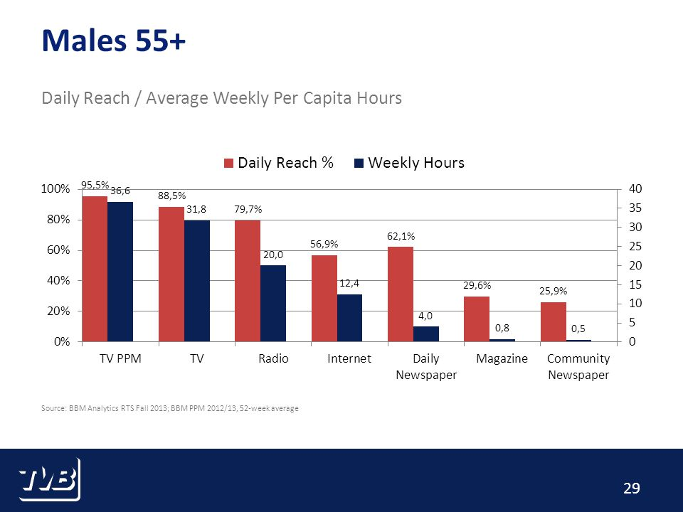 29 Males 55+ Daily Reach / Average Weekly Per Capita Hours Source: BBM Analytics RTS Fall 2013; BBM PPM 2012/13, 52-week average