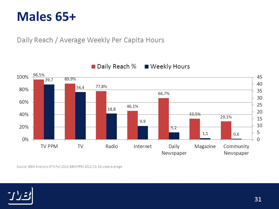 31 Males 65+ Daily Reach / Average Weekly Per Capita Hours Source: BBM Analytics RTS Fall 2013; BBM PPM 2012/13, 52-week average