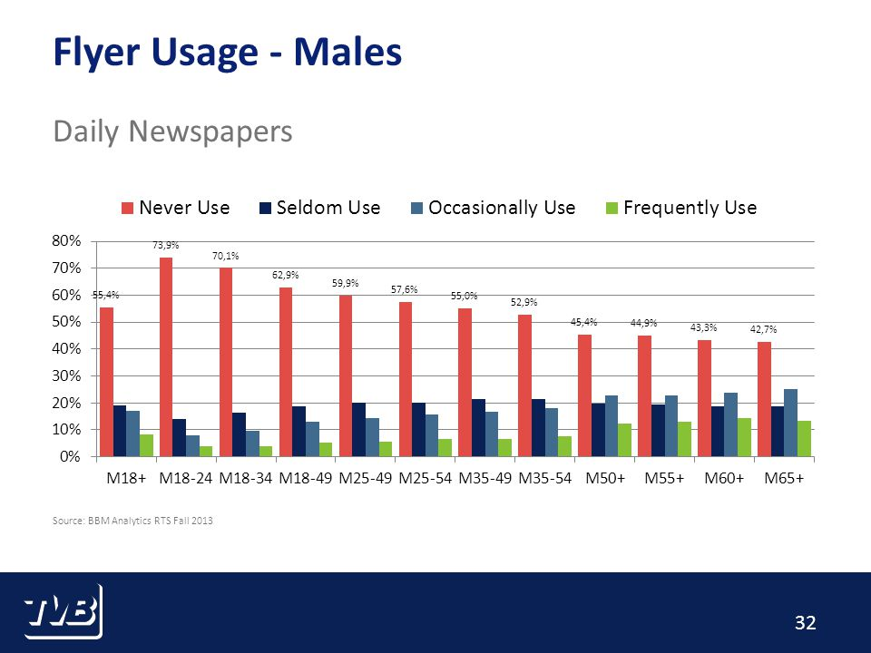 32 Flyer Usage - Males Daily Newspapers Source: BBM Analytics RTS Fall 2013