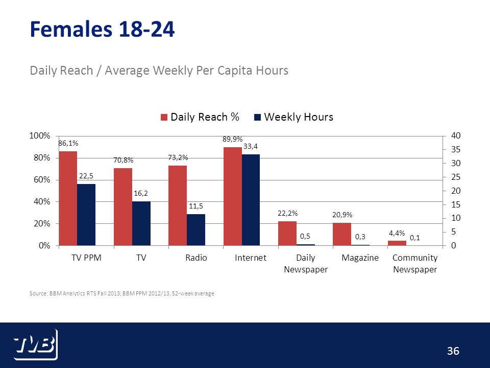 36 Females 18-24 Daily Reach / Average Weekly Per Capita Hours Source: BBM Analytics RTS Fall 2013; BBM PPM 2012/13, 52-week average