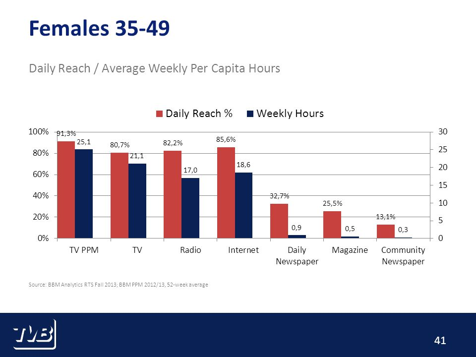 41 Females 35-49 Daily Reach / Average Weekly Per Capita Hours Source: BBM Analytics RTS Fall 2013; BBM PPM 2012/13, 52-week average