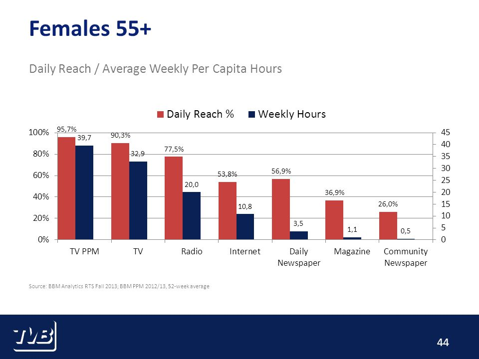 44 Females 55+ Daily Reach / Average Weekly Per Capita Hours Source: BBM Analytics RTS Fall 2013; BBM PPM 2012/13, 52-week average