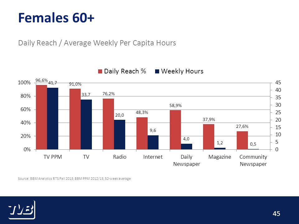 45 Females 60+ Daily Reach / Average Weekly Per Capita Hours Source: BBM Analytics RTS Fall 2013; BBM PPM 2012/13, 52-week average