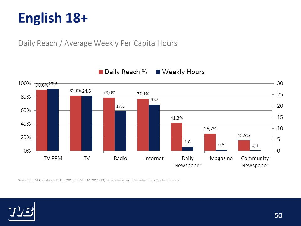 50 English 18+ Daily Reach / Average Weekly Per Capita Hours Source: BBM Analytics RTS Fall 2013; BBM PPM 2012/13, 52-week average, Canada minus Quebec Franco