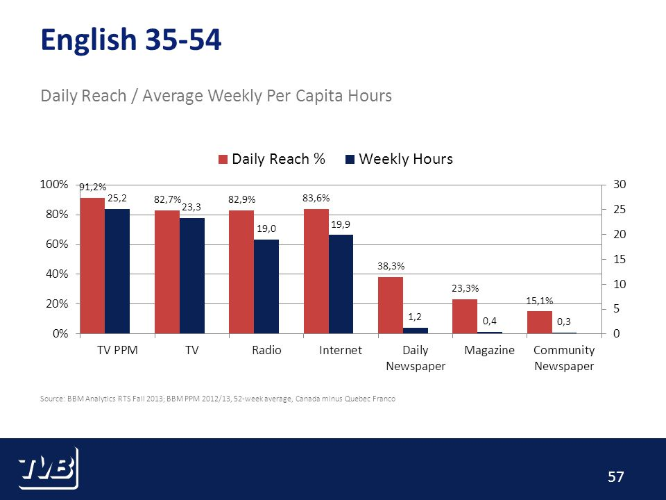 57 English 35-54 Daily Reach / Average Weekly Per Capita Hours Source: BBM Analytics RTS Fall 2013; BBM PPM 2012/13, 52-week average, Canada minus Quebec Franco