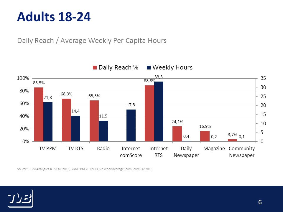 6 Adults 18-24 Daily Reach / Average Weekly Per Capita Hours Source: BBM Analytics RTS Fall 2013; BBM PPM 2012/13, 52-week average; comScore Q2 2013