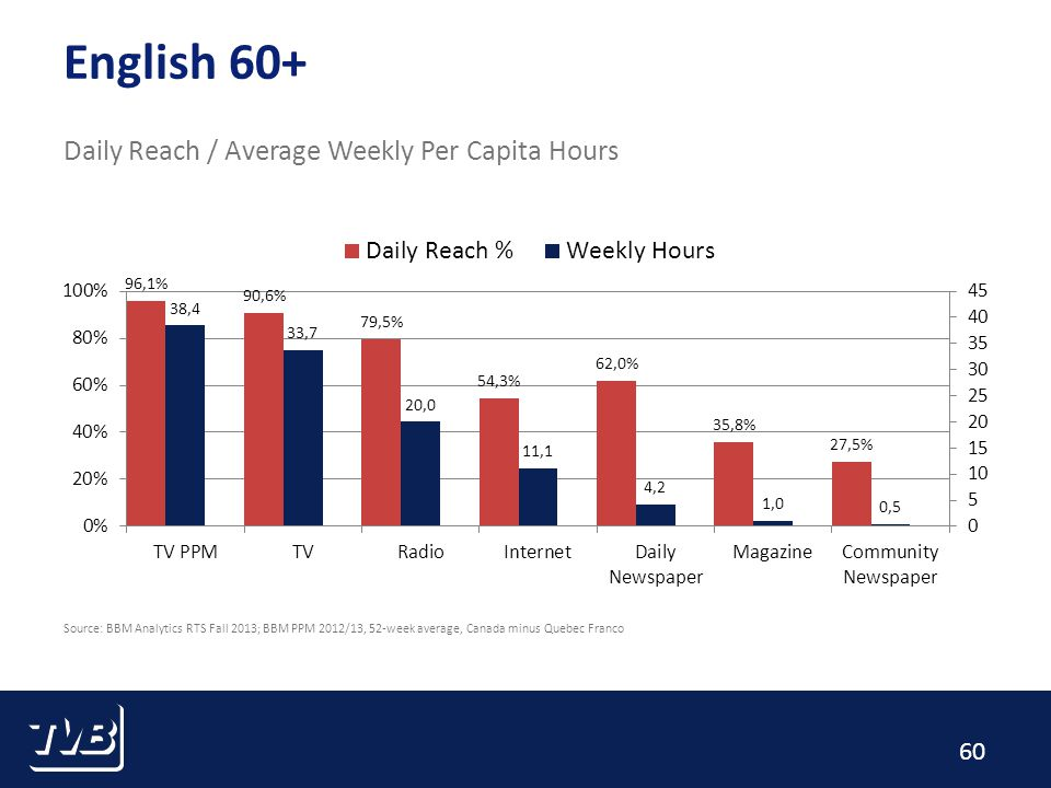 60 English 60+ Daily Reach / Average Weekly Per Capita Hours Source: BBM Analytics RTS Fall 2013; BBM PPM 2012/13, 52-week average, Canada minus Quebec Franco