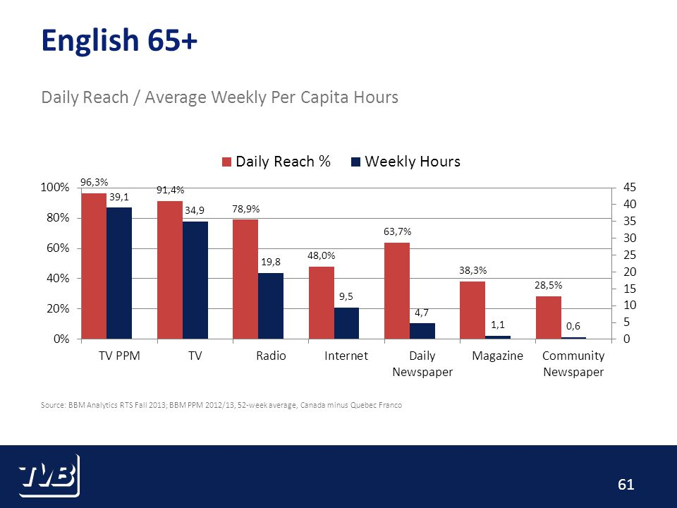 61 English 65+ Daily Reach / Average Weekly Per Capita Hours Source: BBM Analytics RTS Fall 2013; BBM PPM 2012/13, 52-week average, Canada minus Quebec Franco