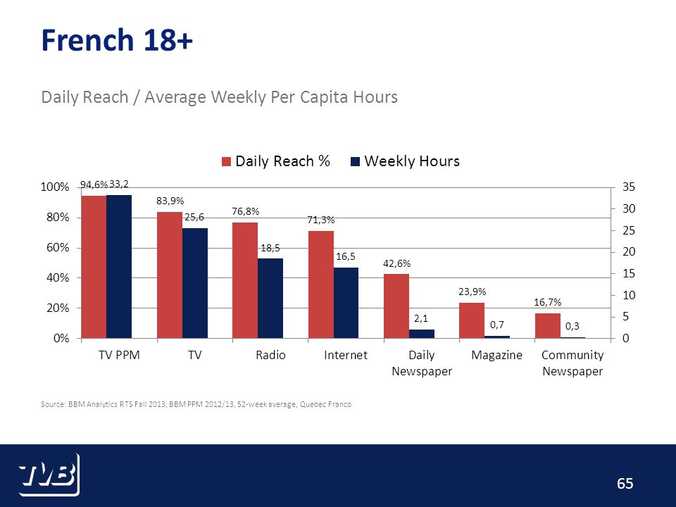 65 French 18+ Daily Reach / Average Weekly Per Capita Hours Source: BBM Analytics RTS Fall 2013; BBM PPM 2012/13, 52-week average, Quebec Franco