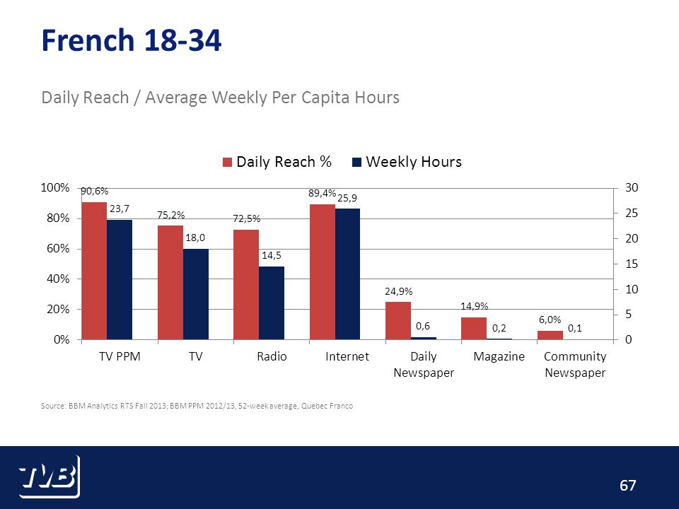 67 French 18-34 Daily Reach / Average Weekly Per Capita Hours Source: BBM Analytics RTS Fall 2013; BBM PPM 2012/13, 52-week average, Quebec Franco