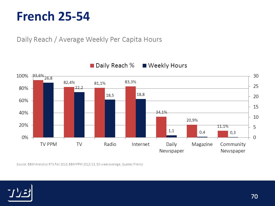 70 French 25-54 Daily Reach / Average Weekly Per Capita Hours Source: BBM Analytics RTS Fall 2013; BBM PPM 2012/13, 52-week average, Quebec Franco