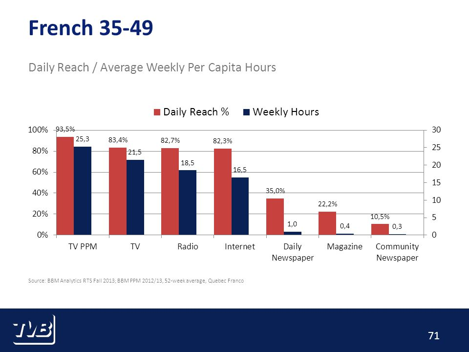 71 French 35-49 Daily Reach / Average Weekly Per Capita Hours Source: BBM Analytics RTS Fall 2013; BBM PPM 2012/13, 52-week average, Quebec Franco