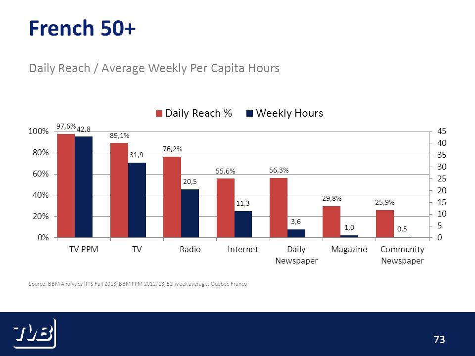 73 French 50+ Daily Reach / Average Weekly Per Capita Hours Source: BBM Analytics RTS Fall 2013; BBM PPM 2012/13, 52-week average, Quebec Franco