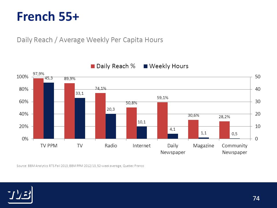 74 French 55+ Daily Reach / Average Weekly Per Capita Hours Source: BBM Analytics RTS Fall 2013; BBM PPM 2012/13, 52-week average, Quebec Franco
