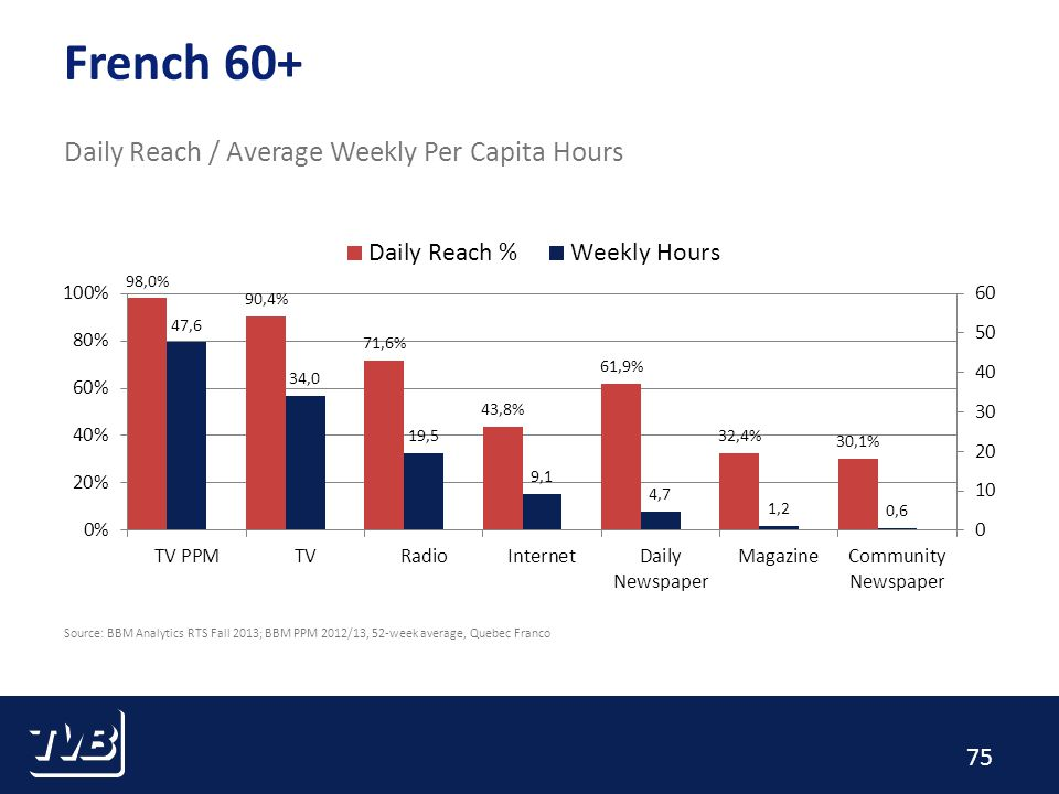 75 French 60+ Daily Reach / Average Weekly Per Capita Hours Source: BBM Analytics RTS Fall 2013; BBM PPM 2012/13, 52-week average, Quebec Franco