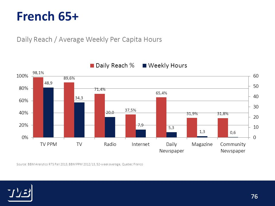 76 French 65+ Daily Reach / Average Weekly Per Capita Hours Source: BBM Analytics RTS Fall 2013; BBM PPM 2012/13, 52-week average, Quebec Franco