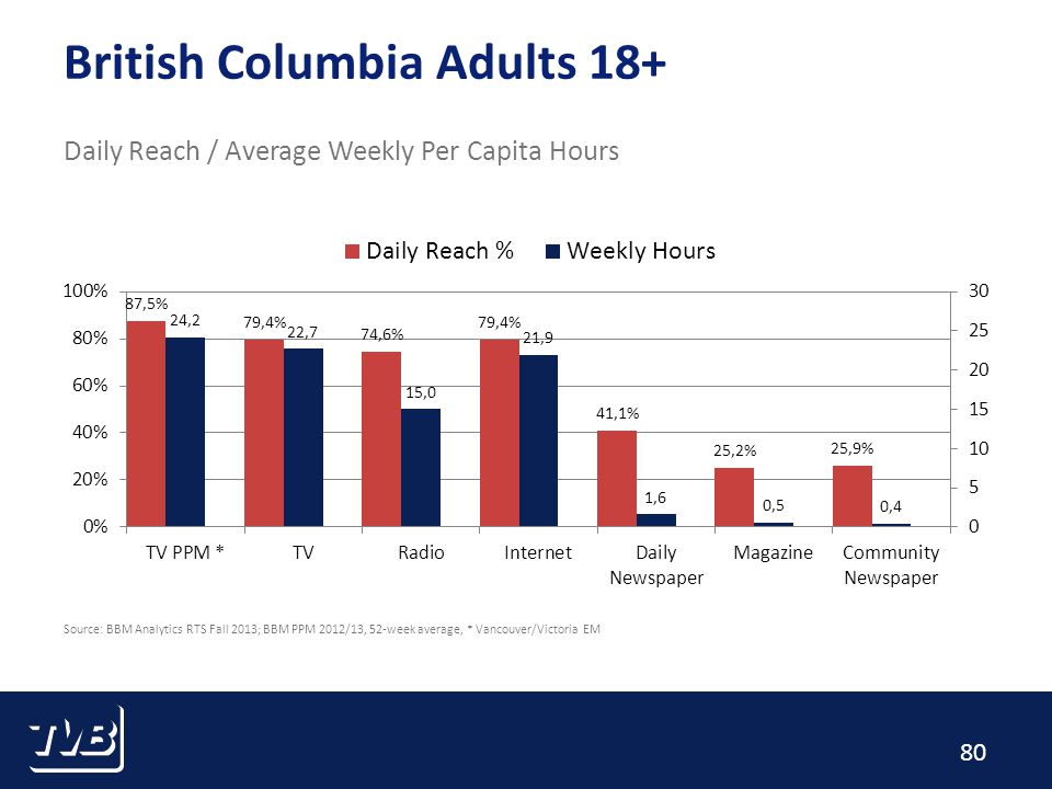 80 British Columbia Adults 18+ Daily Reach / Average Weekly Per Capita Hours Source: BBM Analytics RTS Fall 2013; BBM PPM 2012/13, 52-week average, * Vancouver/Victoria EM