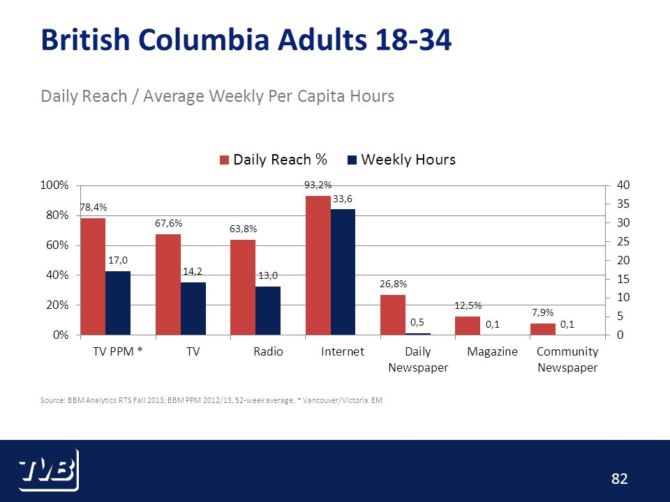 82 British Columbia Adults 18-34 Daily Reach / Average Weekly Per Capita Hours Source: BBM Analytics RTS Fall 2013; BBM PPM 2012/13, 52-week average, * Vancouver/Victoria EM
