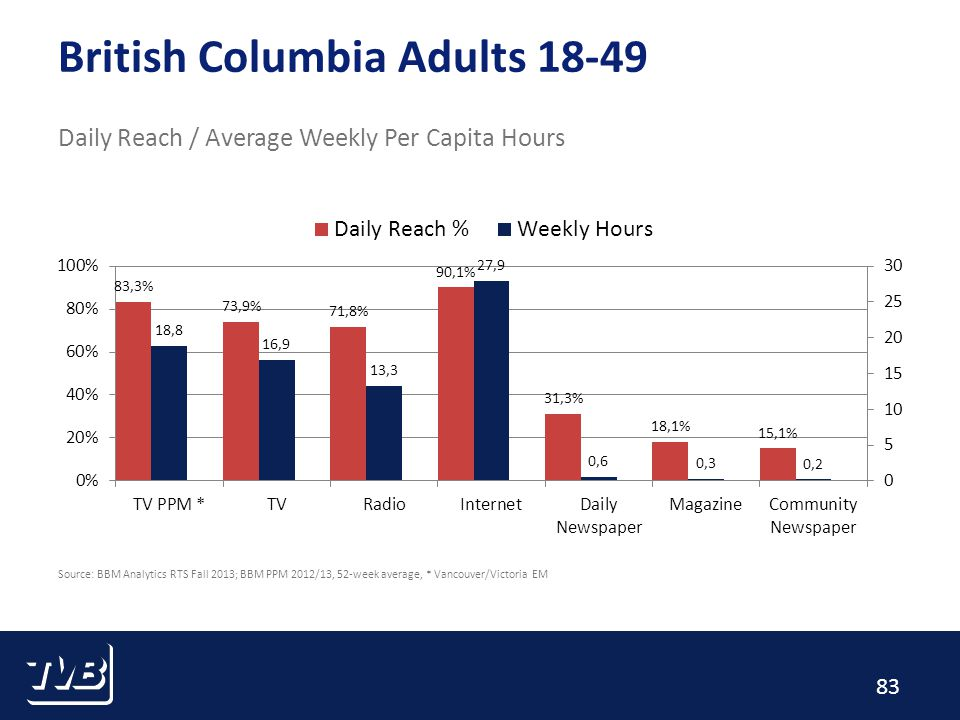 83 British Columbia Adults 18-49 Daily Reach / Average Weekly Per Capita Hours Source: BBM Analytics RTS Fall 2013; BBM PPM 2012/13, 52-week average, * Vancouver/Victoria EM