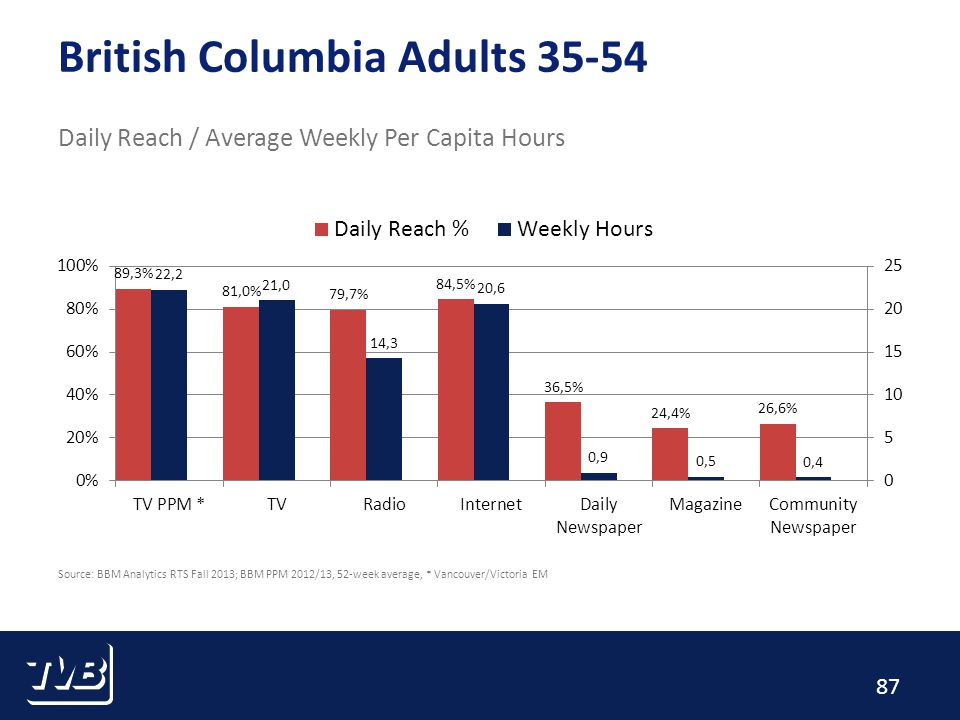 87 British Columbia Adults 35-54 Daily Reach / Average Weekly Per Capita Hours Source: BBM Analytics RTS Fall 2013; BBM PPM 2012/13, 52-week average, * Vancouver/Victoria EM