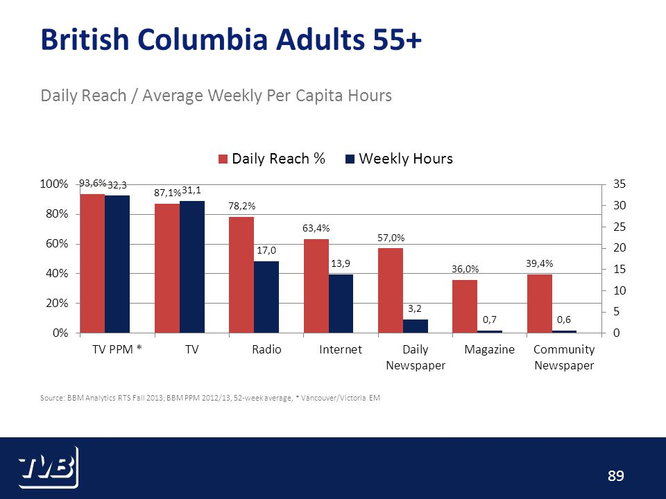 89 British Columbia Adults 55+ Daily Reach / Average Weekly Per Capita Hours Source: BBM Analytics RTS Fall 2013; BBM PPM 2012/13, 52-week average, * Vancouver/Victoria EM