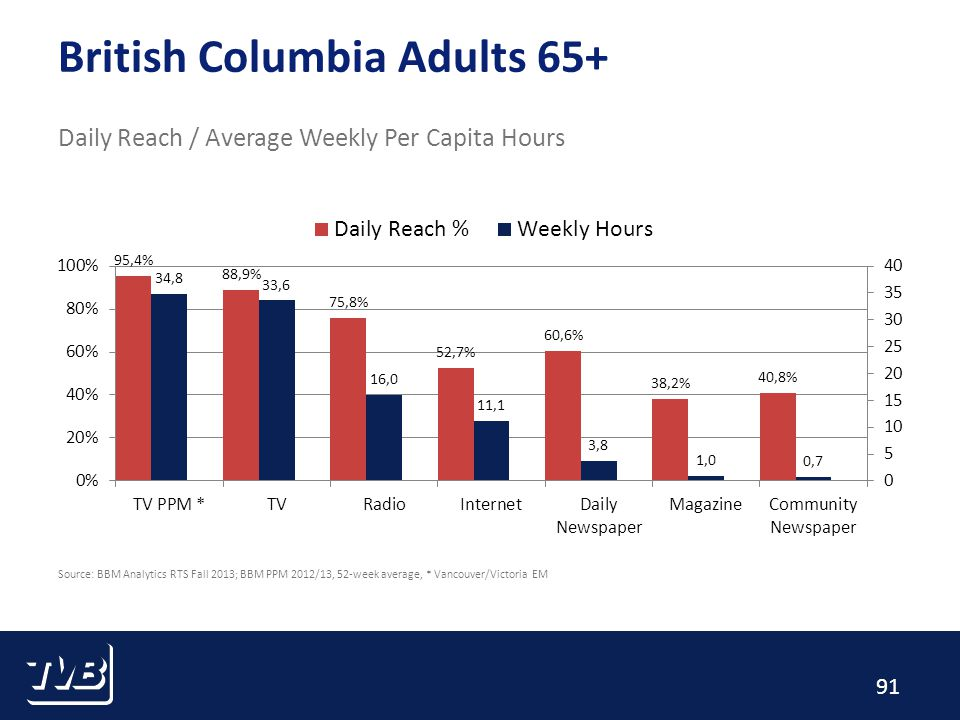 91 British Columbia Adults 65+ Daily Reach / Average Weekly Per Capita Hours Source: BBM Analytics RTS Fall 2013; BBM PPM 2012/13, 52-week average, * Vancouver/Victoria EM
