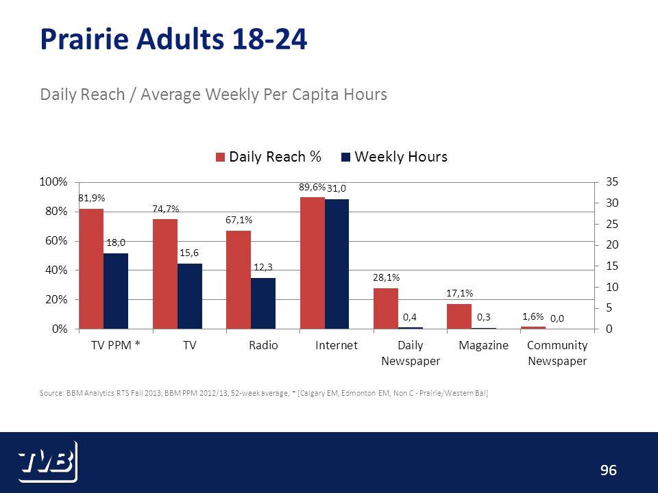 96 Prairie Adults 18-24 Daily Reach / Average Weekly Per Capita Hours Source: BBM Analytics RTS Fall 2013; BBM PPM 2012/13, 52-week average, * [Calgary EM, Edmonton EM, Non C - Prairie/Western Bal]