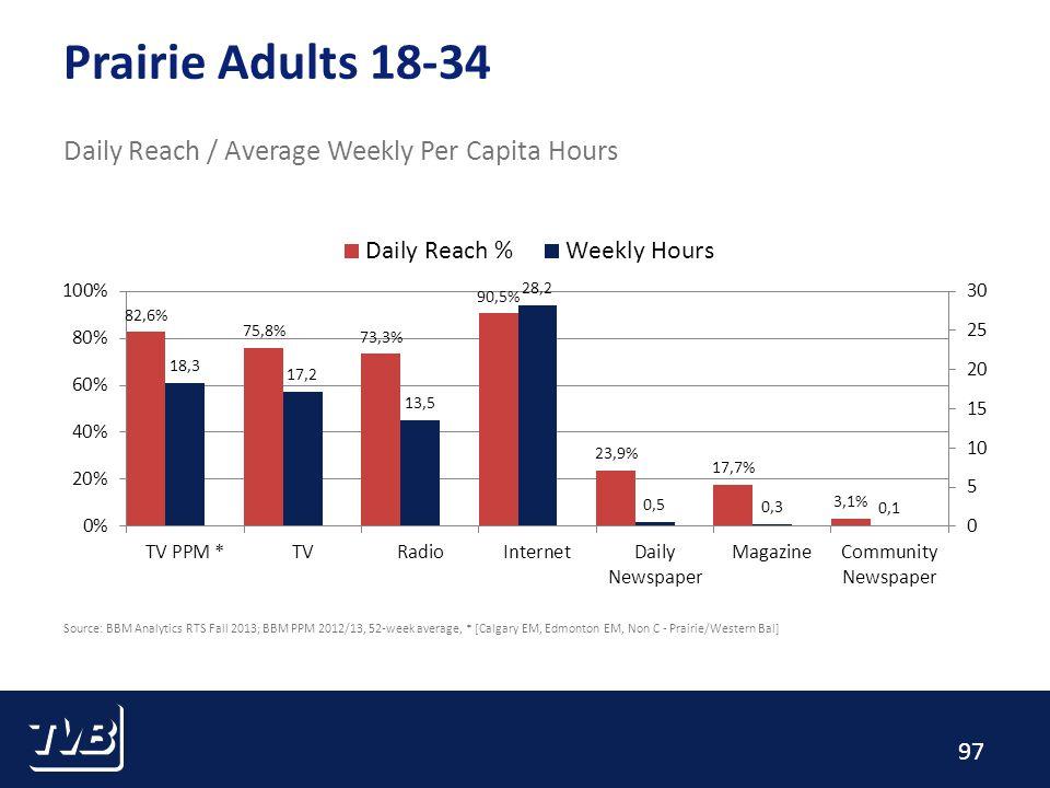 97 Prairie Adults 18-34 Daily Reach / Average Weekly Per Capita Hours Source: BBM Analytics RTS Fall 2013; BBM PPM 2012/13, 52-week average, * [Calgary EM, Edmonton EM, Non C - Prairie/Western Bal]